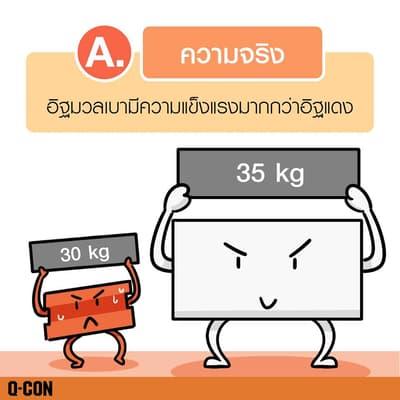 อิฐมวลเบามีความมแข็งแรงมากกว่าอิฐแดง