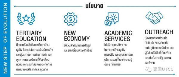 泰国商会大学形象升级 吸引年青一代目光