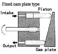 อาการความเสียหาย ของ Piston Pump