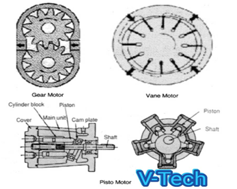 สาระไฮดรอลิค เรื่องมอเตอร์ไฮดรอลิค มีแบบไหนบ้างและทำงานอย่างไรและมอเตอร์ไฮดรอลิค ต่างจากปั้มไฮดรอลิคอย่างไร