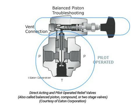 วาล์วควบคุมแรงดัน, Pressure Control Valves หรือ วาล์วควบคุมแรงดัน